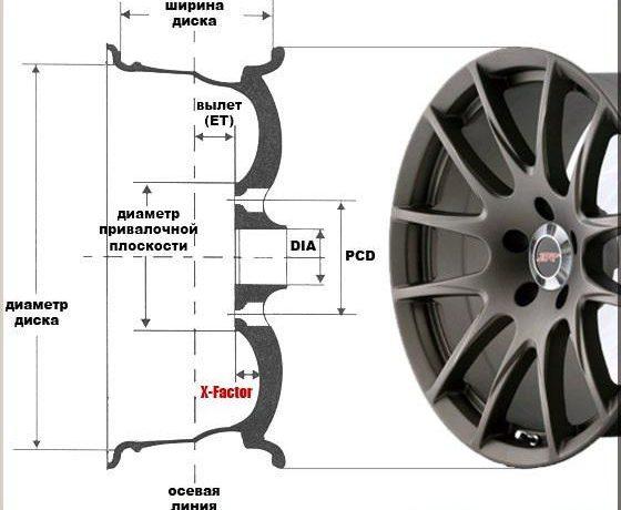 Маркировка автомобильных колесных дисков